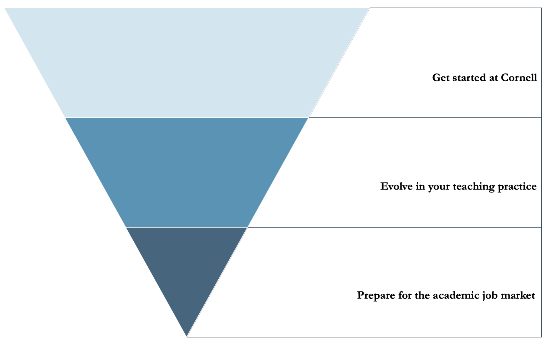 A pyramid with three stages: getting ready for the academic job market; developing your teaching practice; getting started at Cornell